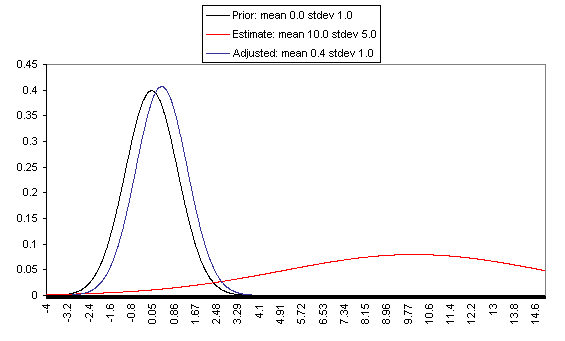 Bayesian adjustment with wide uncertainty