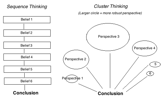 Sequence thinking vs cluster thinking the givewell blog i dont believe that either style of thinking fully matches my best model of the theoretically ideal way to combine beliefs more below each can be seen ccuart Gallery