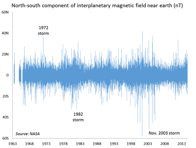 North-south component of interplanetary magnetic field near earth (nT)