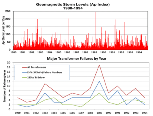 Kappenman graphs of storm strength and transformer failure rate