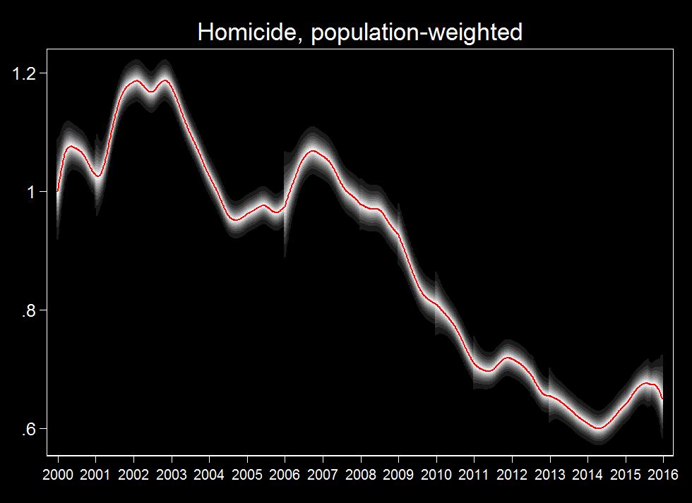 Homicide-pop