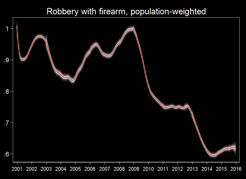 RobberyFireArm-pop
