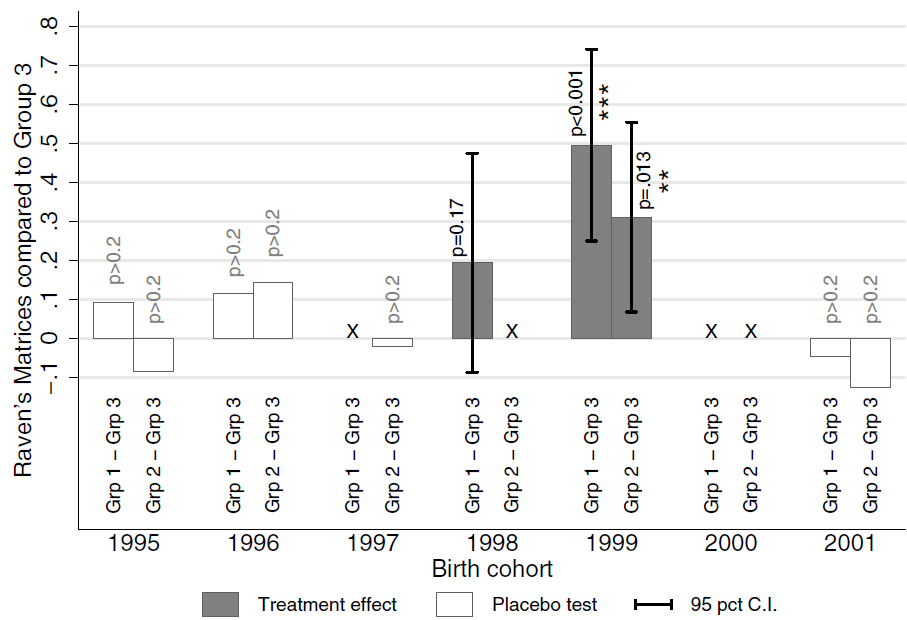 ozier-deworming-impacts-by-birth-cohort