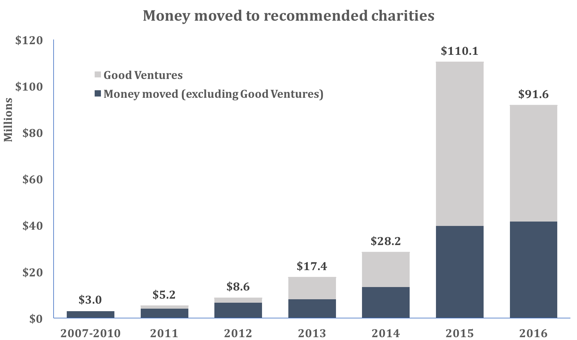 Metrics2016 Chart money moved