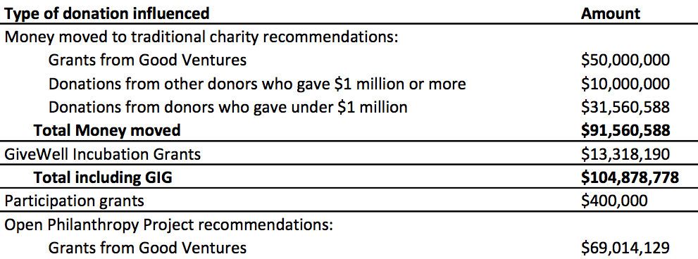 Metrics Table Summary