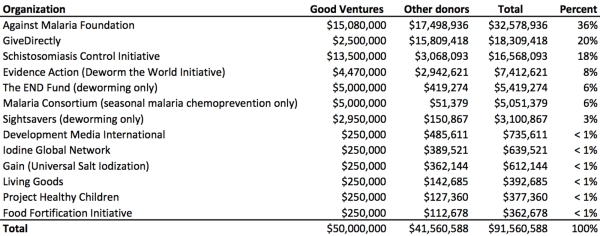 Metrics2016 table by charity